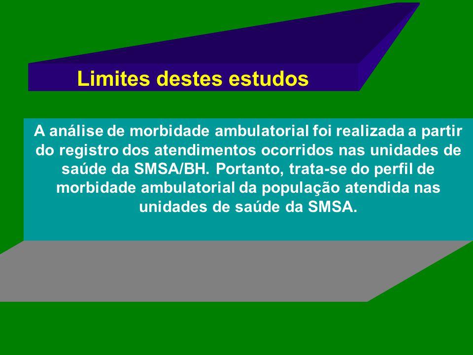 Limites destes estudos A análise de morbidade ambulatorial foi realizada a partir do registro dos atendimentos ocorridos nas unidades de saúde da SMSA