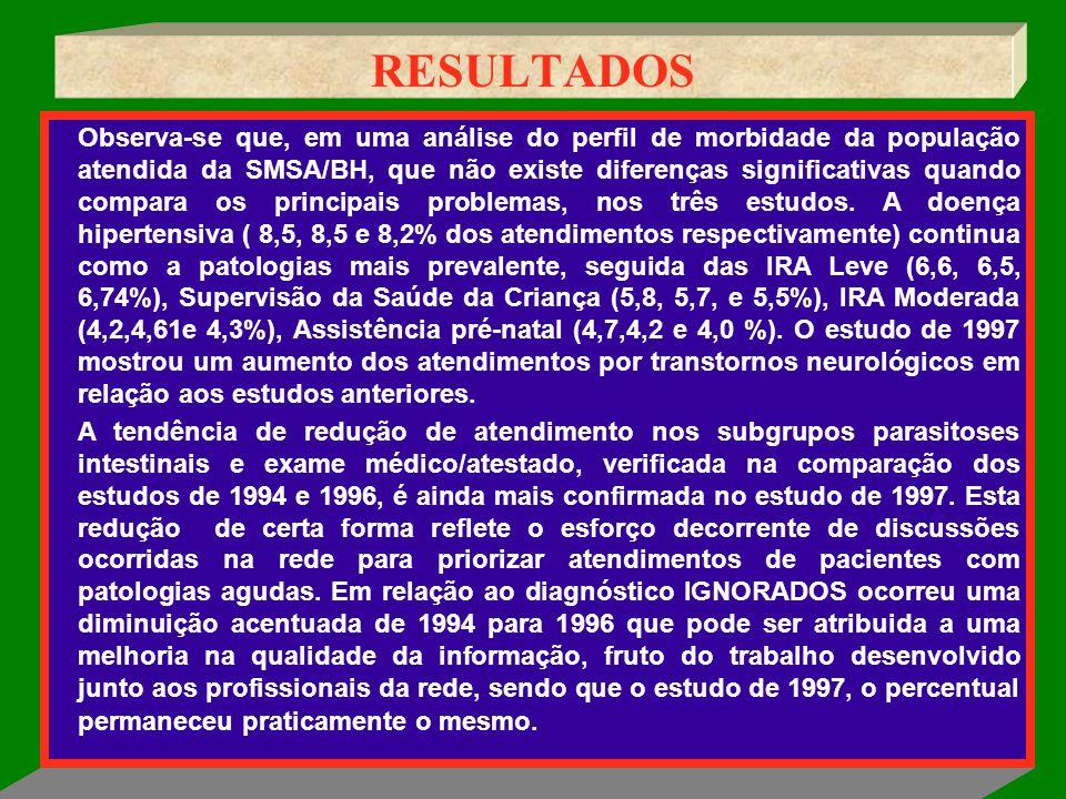 RESULTADOS Observa-se que, em uma análise do perfil de morbidade da população atendida da SMSA/BH, que não existe diferenças significativas quando com