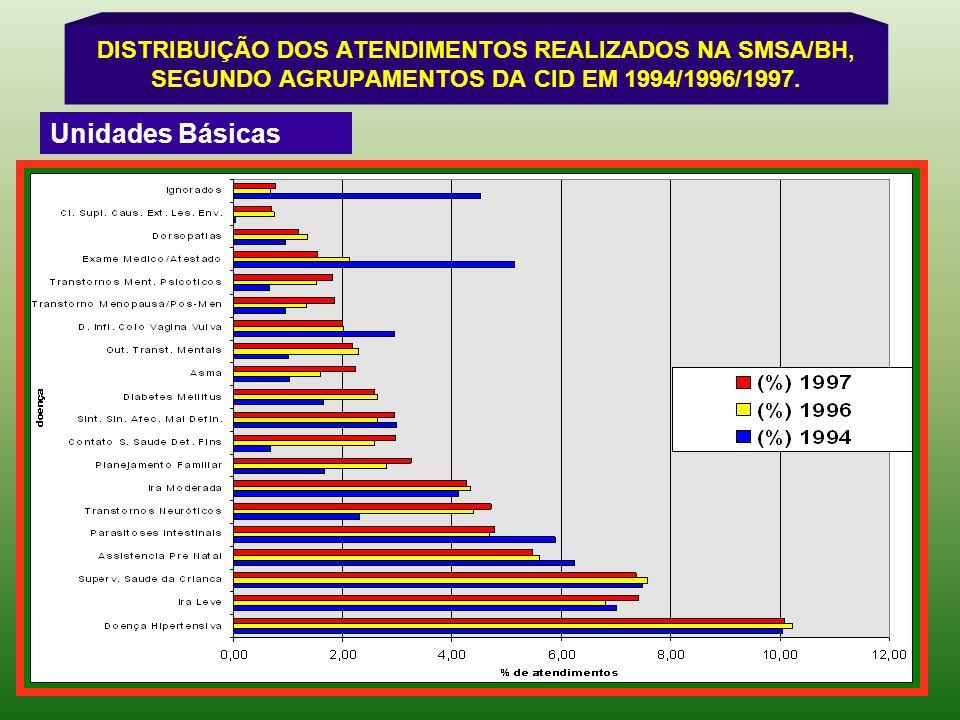 DISTRIBUIÇÃO DOS ATENDIMENTOS REALIZADOS NA SMSA/BH, SEGUNDO AGRUPAMENTOS DA CID EM 1994/1996/1997. Unidades Básicas