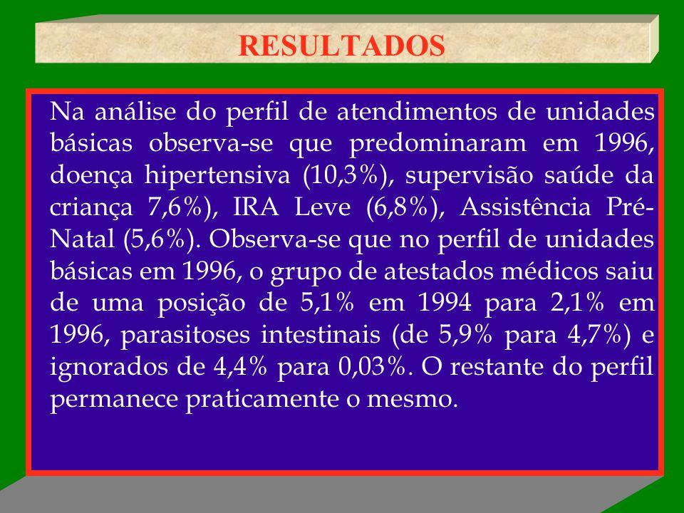 RESULTADOS Na análise do perfil de atendimentos de unidades básicas observa-se que predominaram em 1996, doença hipertensiva (10,3%), supervisão saúde