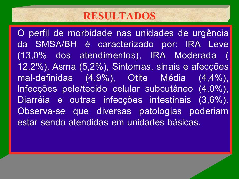 RESULTADOS O perfil de morbidade nas unidades de urgência da SMSA/BH é caracterizado por: IRA Leve (13,0% dos atendimentos), IRA Moderada ( 12,2%), As