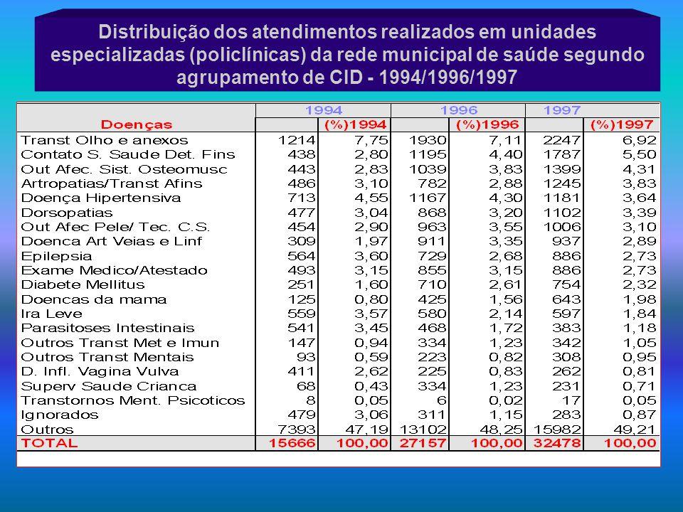 Distribuição dos atendimentos realizados em unidades especializadas (policlínicas) da rede municipal de saúde segundo agrupamento de CID - 1994/1996/1