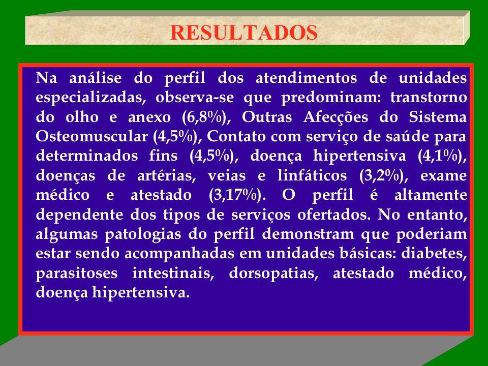 RESULTADOS Na análise do perfil dos atendimentos de unidades especializadas, observa-se que predominam: transtorno do olho e anexo (6,8%), Outras Afec