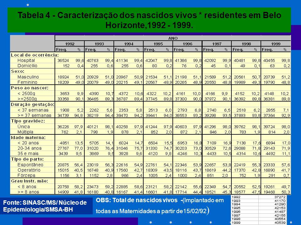 Tabela 4 - Caracterização dos nascidos vivos * residentes em Belo Horizonte,1992 - 1999. Fonte: SINASC/MS/ Núcleo de Epidemiologia/SMSA-BH OBS: Total