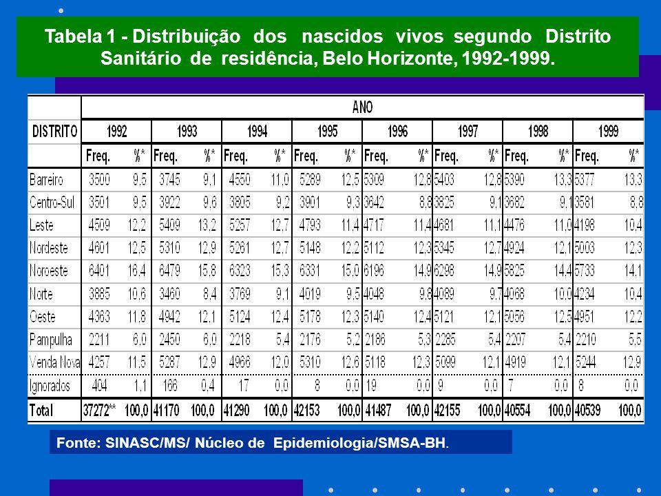 Tabela 1 - Distribuição dos nascidos vivos segundo Distrito Sanitário de residência, Belo Horizonte, 1992-1999. Fonte: SINASC/MS/ Núcleo de Epidemiolo