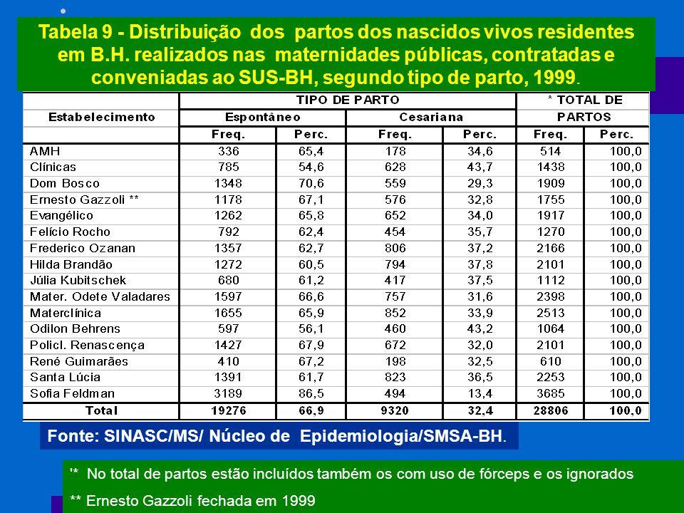 Tabela 9 - Distribuição dos partos dos nascidos vivos residentes em B.H. realizados nas maternidades públicas, contratadas e conveniadas ao SUS-BH, se