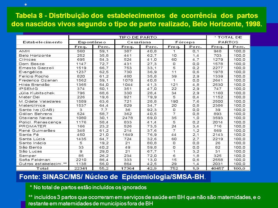 Tabela 8 - Distribuição dos estabelecimentos de ocorrência dos partos dos nascidos vivos segundo o tipo de parto realizado, Belo Horizonte, 1998. Font