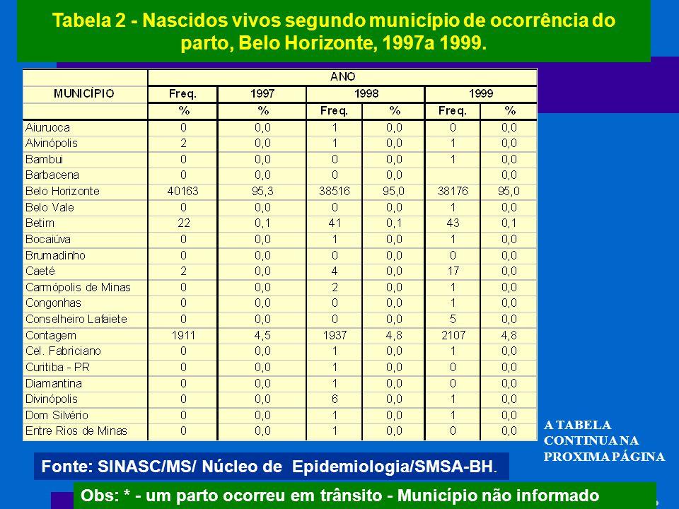 Tabela 2 - Nascidos vivos segundo município de ocorrência do parto, Belo Horizonte, 1997a 1999. Fonte: SINASC/MS/ Núcleo de Epidemiologia/SMSA-BH. Obs