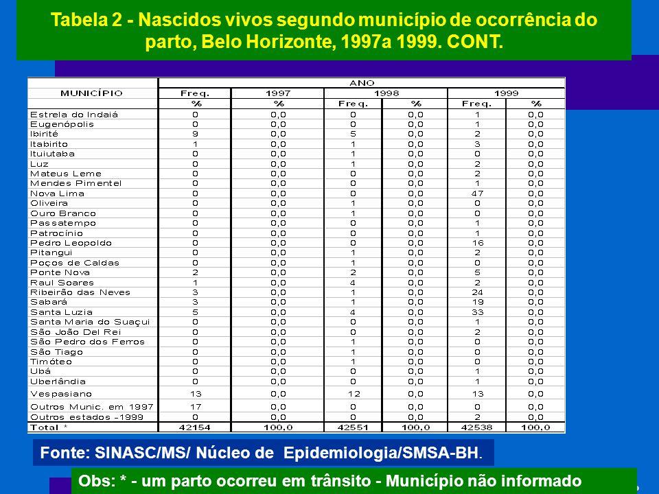 Tabela 2 - Nascidos vivos segundo município de ocorrência do parto, Belo Horizonte, 1997a 1999. CONT. Fonte: SINASC/MS/ Núcleo de Epidemiologia/SMSA-B