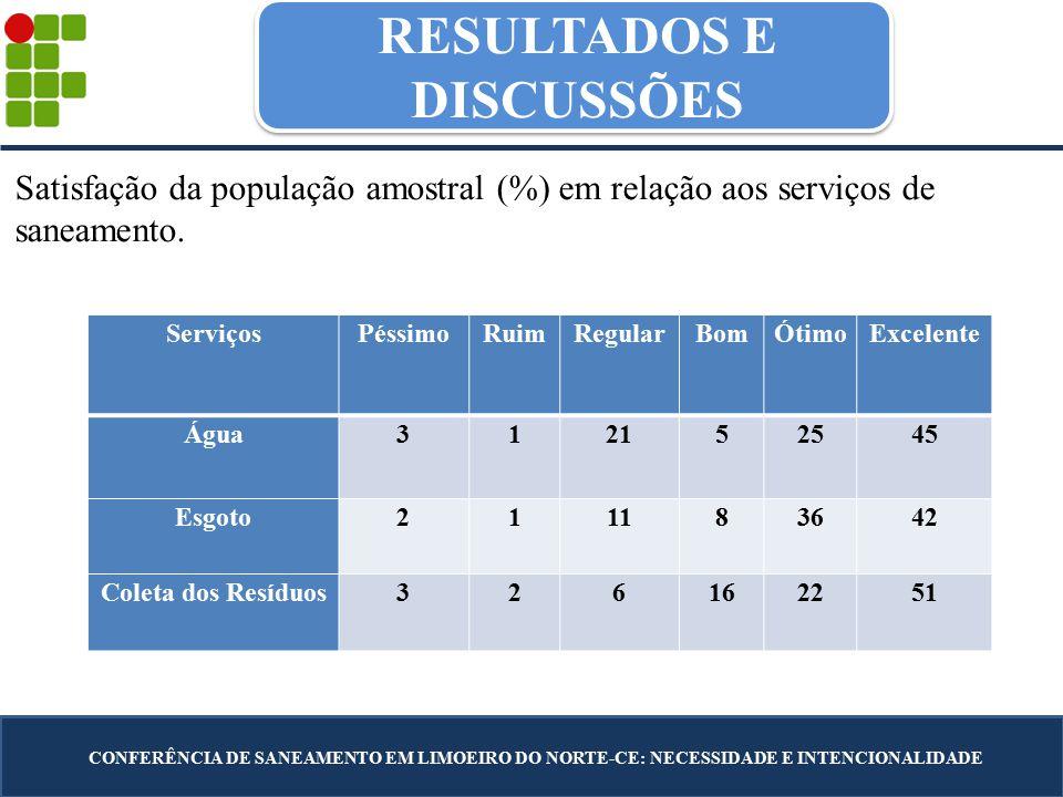 RESULTADOS E DISCUSSÕES CONFERÊNCIA DE SANEAMENTO EM LIMOEIRO DO NORTE-CE: NECESSIDADE E INTENCIONALIDADE Satisfação da população amostral (%) em rela