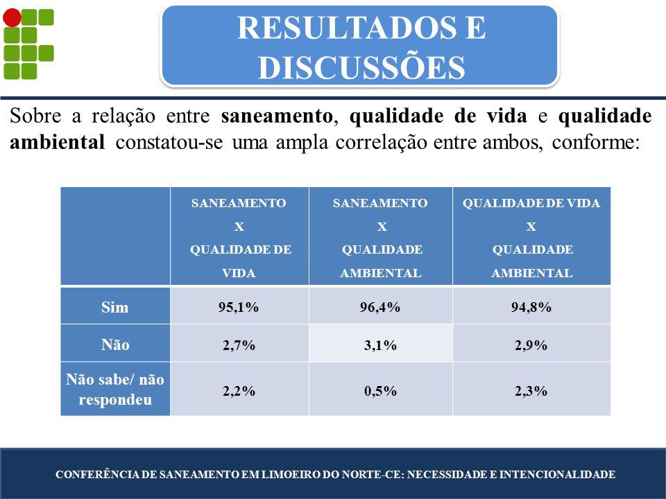 RESULTADOS E DISCUSSÕES CONFERÊNCIA DE SANEAMENTO EM LIMOEIRO DO NORTE-CE: NECESSIDADE E INTENCIONALIDADE SANEAMENTO X QUALIDADE DE VIDA SANEAMENTO X QUALIDADE AMBIENTAL QUALIDADE DE VIDA X QUALIDADE AMBIENTAL Sim 95,1%96,4%94,8% Não 2,7%3,1%2,9% Não sabe/ não respondeu 2,2%0,5%2,3% Sobre a relação entre saneamento, qualidade de vida e qualidade ambiental constatou-se uma ampla correlação entre ambos, conforme:
