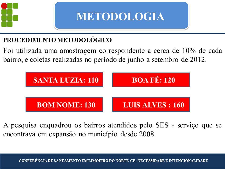 METODOLOGIA PROCEDIMENTO METODOLÓGICO Foi utilizada uma amostragem correspondente a cerca de 10% de cada bairro, e coletas realizadas no período de junho a setembro de 2012.