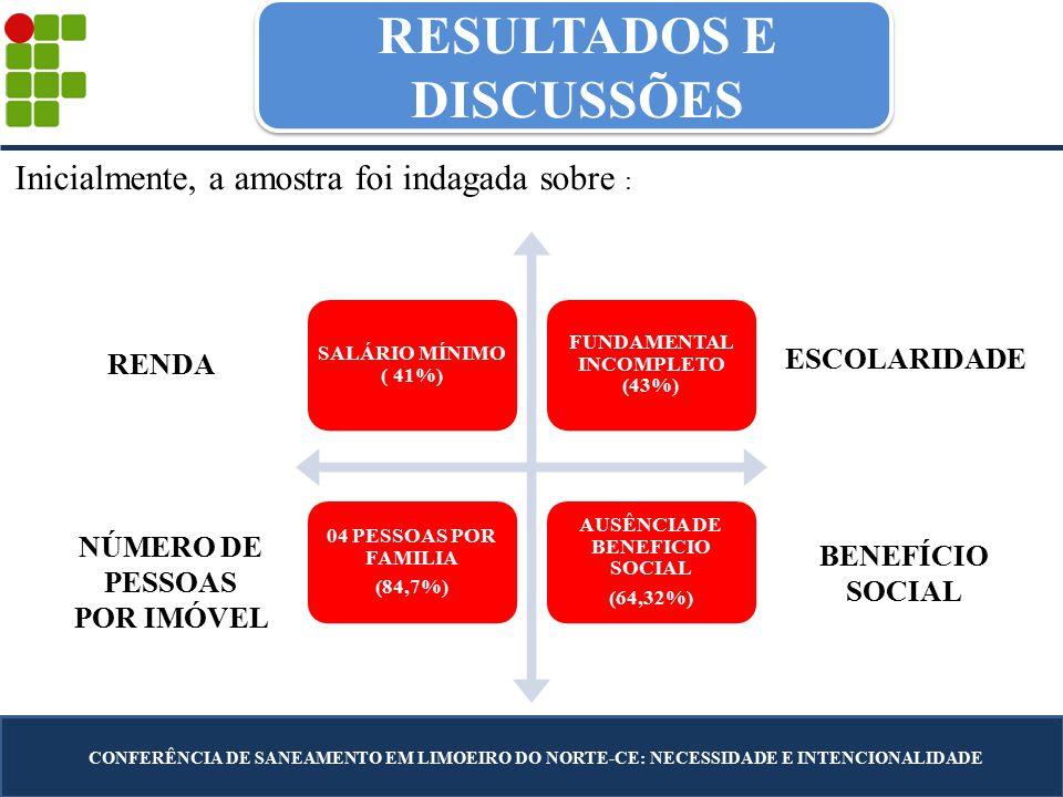 RESULTADOS E DISCUSSÕES CONFERÊNCIA DE SANEAMENTO EM LIMOEIRO DO NORTE-CE: NECESSIDADE E INTENCIONALIDADE SALÁRIO MÍNIMO ( 41%) FUNDAMENTAL INCOMPLETO (43%) 04 PESSOAS POR FAMILIA (84,7%) AUSÊNCIA DE BENEFICIO SOCIAL (64,32%) RENDA NÚMERO DE PESSOAS POR IMÓVEL ESCOLARIDADE BENEFÍCIO SOCIAL Inicialmente, a amostra foi indagada sobre :