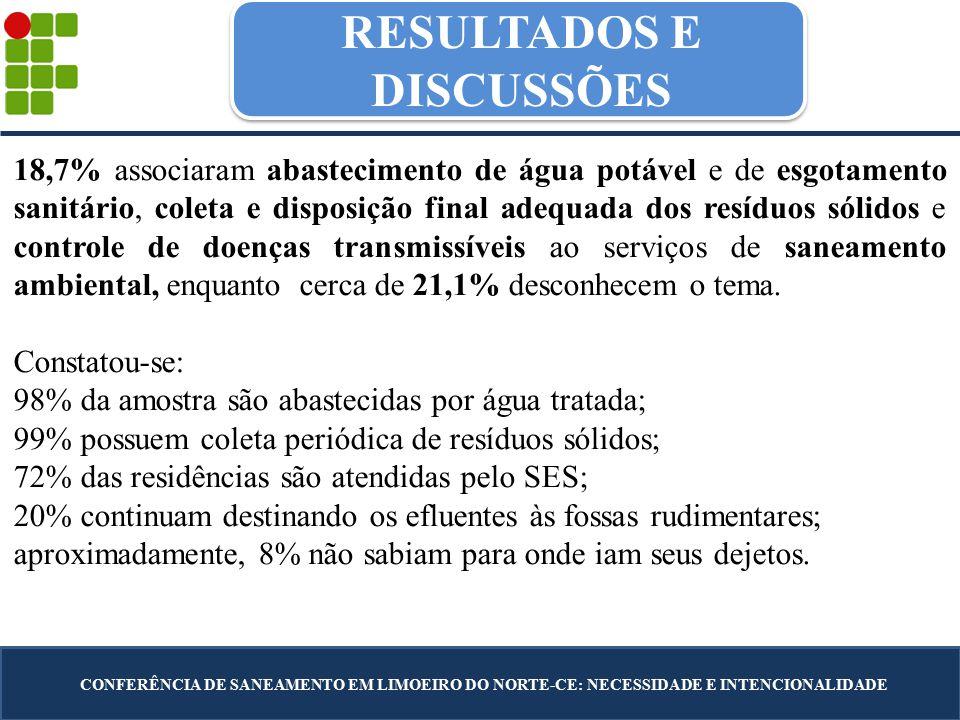 RESULTADOS E DISCUSSÕES CONFERÊNCIA DE SANEAMENTO EM LIMOEIRO DO NORTE-CE: NECESSIDADE E INTENCIONALIDADE 18,7% associaram abastecimento de água potável e de esgotamento sanitário, coleta e disposição final adequada dos resíduos sólidos e controle de doenças transmissíveis ao serviços de saneamento ambiental, enquanto cerca de 21,1% desconhecem o tema.