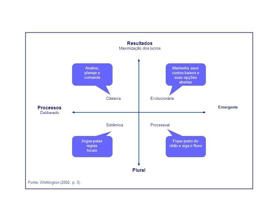 ClássicaEvolucionária SistêmicaProcessual Emergente Processos Deliberado Plural Analise, planeje e comande Jogue pelas regras locais Fique perto do ch