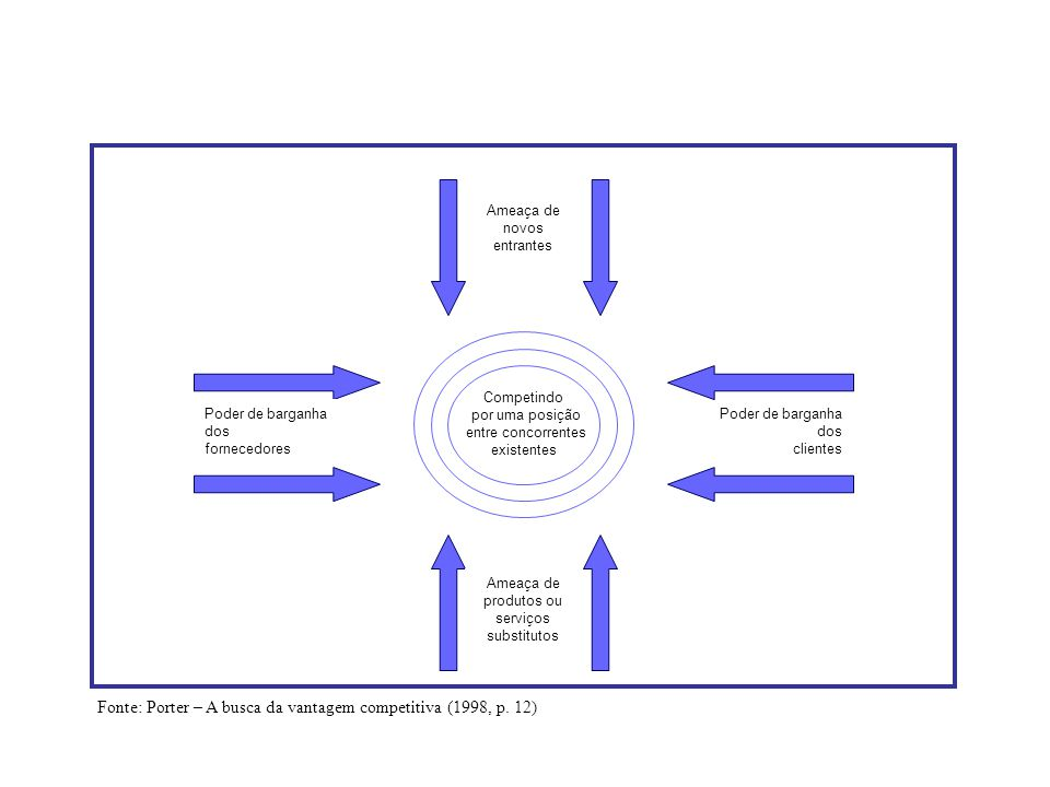 Poder de barganha dos clientes Competindo por uma posição entre concorrentes existentes Poder de barganha dos fornecedores Ameaça de produtos ou servi
