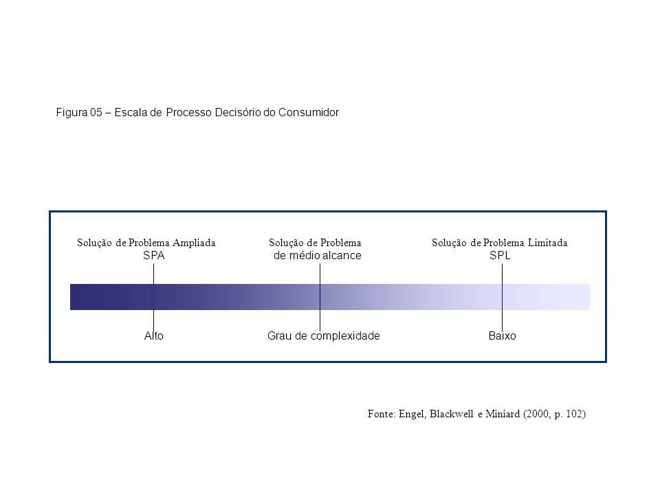 Figura 05 – Escala de Processo Decisório do Consumidor Solução de Problema Ampliada Solução de Problema Solução de Problema Limitada SPA de médio alca