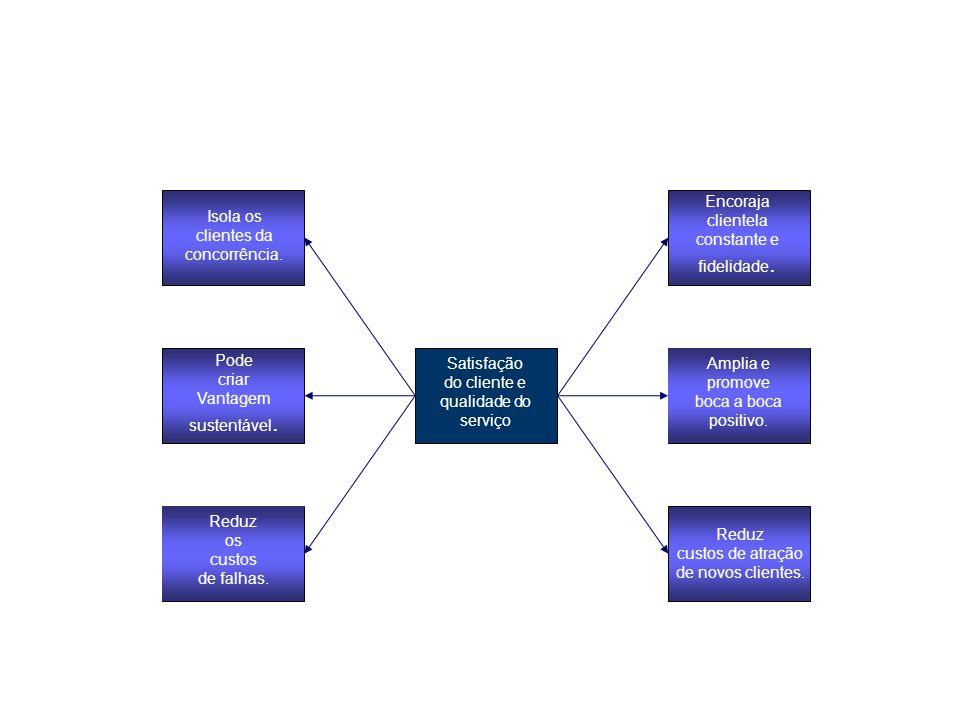 Determinar o arcabouço amostral Escolher a(s) técnica(s) amostral(ais) Executar o processo de amostragem Determinar o tamanho da amostra Definir a população Figura 09 – Processo de planejamento de uma amostragem.