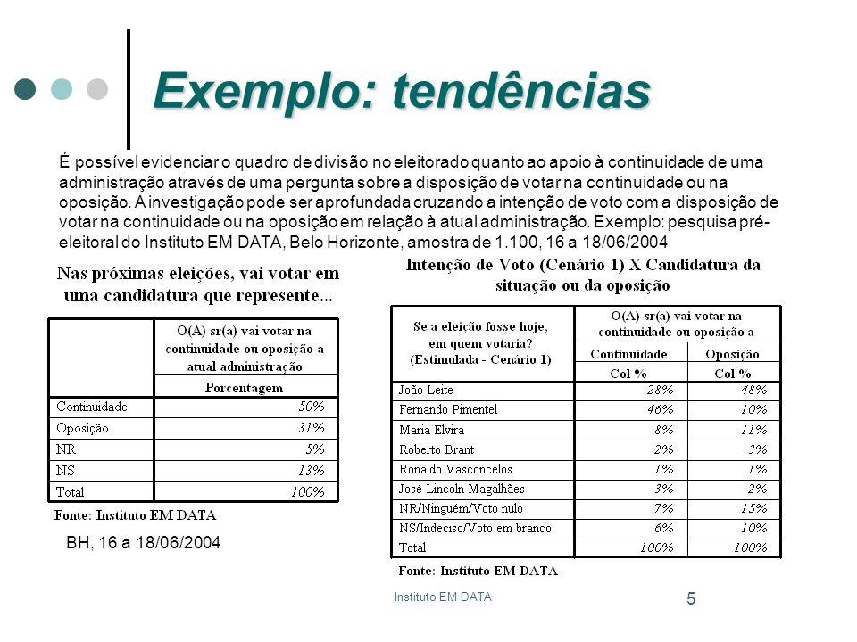 Instituto EM DATA 6 Exemplo: tendências Em pesquisa feita dois meses depois, o quadro muda em favor da candidatura da continuidade.