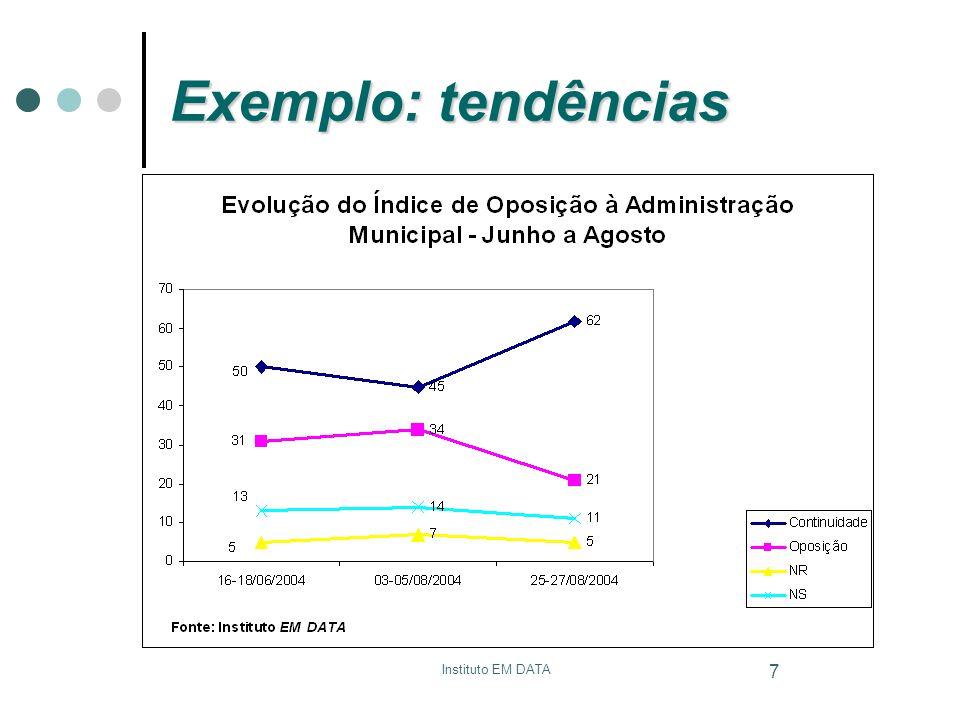 Instituto EM DATA 8 Exemplo: tendências