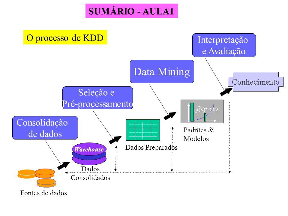 O Processo de KDD Seleção e Pré-processamento Data Mining Interpretação e Avaliação Consolidação de dados Conhecimento p(x)=0.02 Warehouse Fontes de d