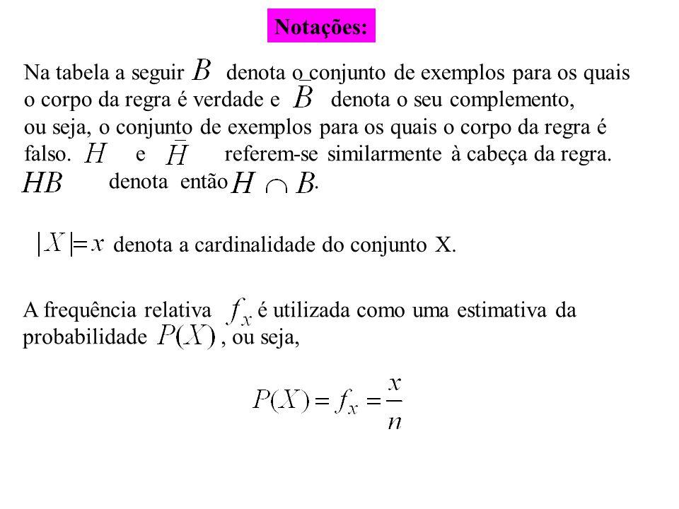 Na tabela a seguir denota o conjunto de exemplos para os quais o corpo da regra é verdade e denota o seu complemento, ou seja, o conjunto de exemplos
