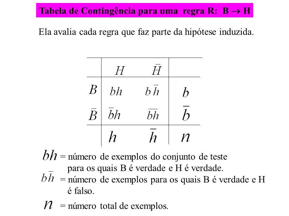 Tabela de Contingência para uma regra R: B  H Ela avalia cada regra que faz parte da hipótese induzida. = número de exemplos do conjunto de teste par