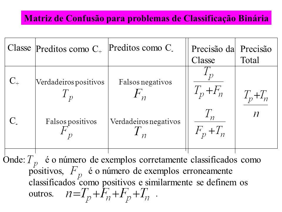 Matriz de Confusão para problemas de Classificação Binária Classe Preditos como C + Preditos como C - Precisão da Classe Precisão Total C+C+ C-C- Verd