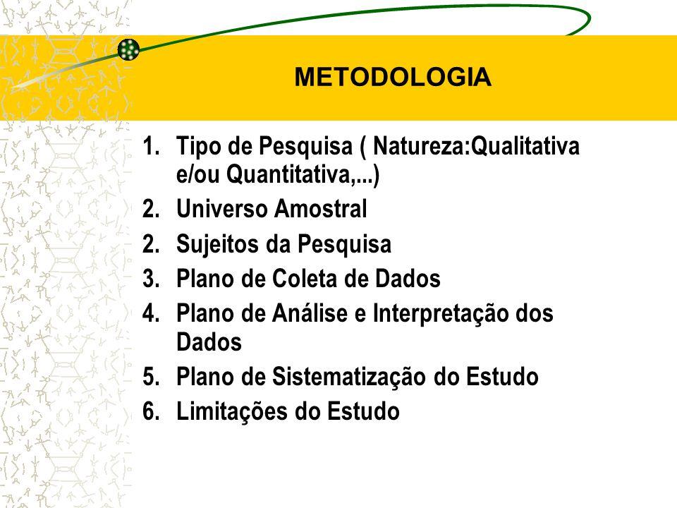 METODOLOGIA 1.Tipo de Pesquisa ( Natureza:Qualitativa e/ou Quantitativa,...) 2.Universo Amostral 2.Sujeitos da Pesquisa 3.Plano de Coleta de Dados 4.Plano de Análise e Interpretação dos Dados 5.Plano de Sistematização do Estudo 6.Limitações do Estudo