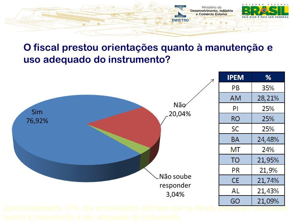 O fiscal prestou orientações quanto à manutenção e uso adequado do instrumento? Aproximadamente 77% dos entrevistados afirmam que os fiscais prestaram