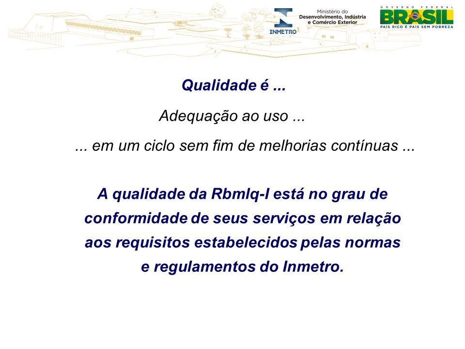 Qualidade é...... em um ciclo sem fim de melhorias contínuas... Adequação ao uso... A qualidade da Rbmlq-I está no grau de conformidade de seus serviç