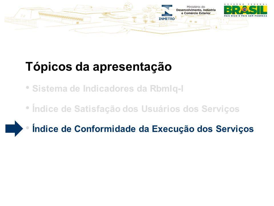 Tópicos da apresentação Sistema de Indicadores da Rbmlq-I Índice de Satisfação dos Usuários dos Serviços Índice de Conformidade da Execução dos Serviços