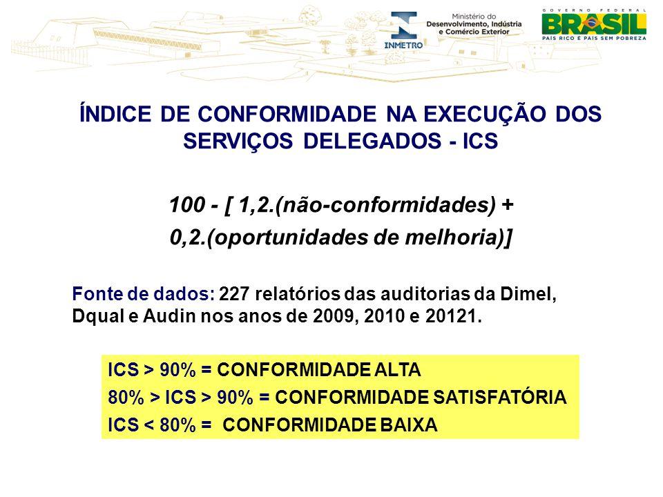 ÍNDICE DE CONFORMIDADE NA EXECUÇÃO DOS SERVIÇOS DELEGADOS - ICS 100 - [ 1,2.(não-conformidades) + 0,2.(oportunidades de melhoria)] Fonte de dados: 227 relatórios das auditorias da Dimel, Dqual e Audin nos anos de 2009, 2010 e 20121.