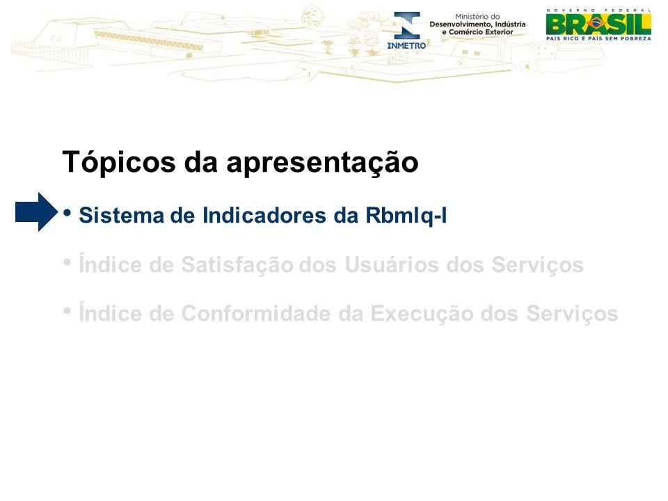 Tópicos da apresentação Sistema de Indicadores da Rbmlq-I Índice de Satisfação dos Usuários dos Serviços Índice de Conformidade da Execução dos Serviç