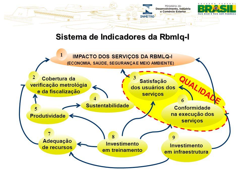 QUALIDADE Sistema de Indicadores da Rbmlq-I IMPACTO DOS SERVIÇOS DA RBMLQ-I (ECONOMIA, SAÚDE, SEGURANÇA E MEIO AMBIENTE) 1 Cobertura da verificação metrológia e da fiscalização 2 Satisfação dos usuários dos serviços 3 Conformidade na execução dos serviços 6 Produtividade 5 Sustentabilidade 4 Investimento em treinamento 8 Investimento em infraestrutura 9 Adequação de recursos 7