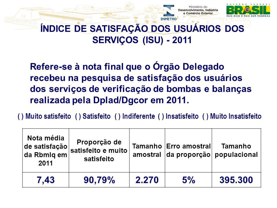 ÍNDICE DE SATISFAÇÃO DOS USUÁRIOS DOS SERVIÇOS (ISU) - 2011 Refere-se à nota final que o Órgão Delegado recebeu na pesquisa de satisfação dos usuários dos serviços de verificação de bombas e balanças realizada pela Dplad/Dgcor em 2011.