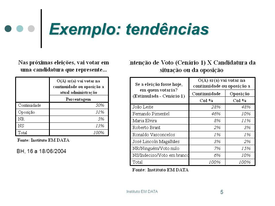 Instituto EM DATA 5 Exemplo: tendências BH, 16 a 18/06/2004