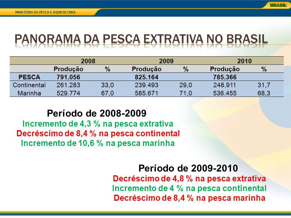 200820092010 Produção% % % PESCA791.056 825.164 785.366 Continental261.28333,0239.49329,0248.91131,7 Marinha529.77467,0585.67171,0536.45568,3 Período