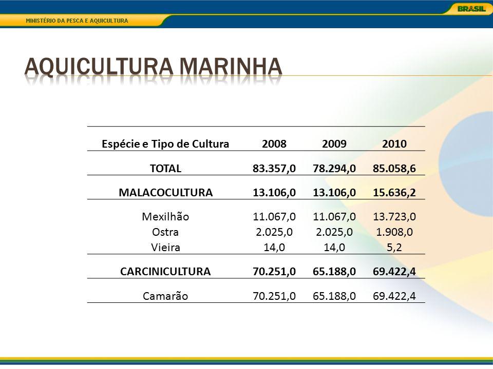Espécie e Tipo de Cultura200820092010 TOTAL83.357,078.294,085.058,6 MALACOCULTURA13.106,0 15.636,2 Mexilhão11.067,0 13.723,0 Ostra2.025,0 1.908,0 Viei