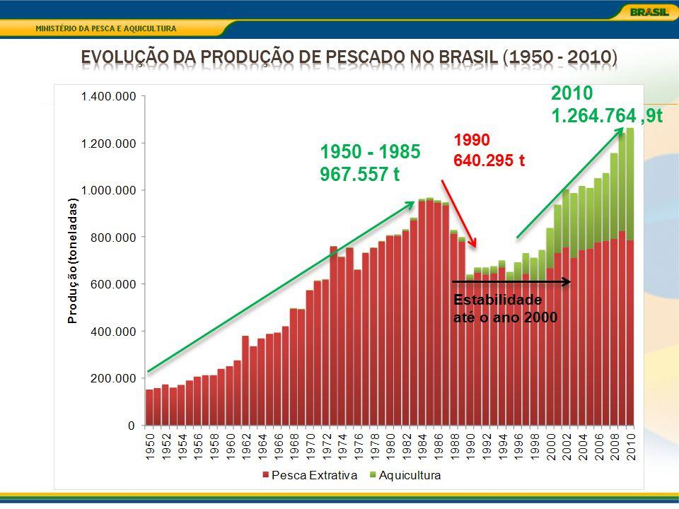 Produção de Pescado Nacional em 2010 1.264.764,9 toneladas Aquicultura 479.398,6 t Pesca Extrativa 785.366,3 t