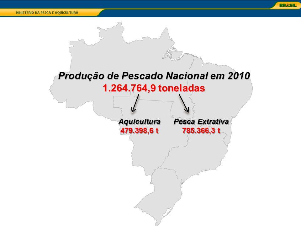Produção Total: 410.532,1 t Pesca Continental: 68.783, 5 t Pesca Marinha: 195.842,1t Aquicultura Marinha: 67.327,9 t Aquicultura Continental: 78.578,5 t Produção de Pescado Região Nordeste