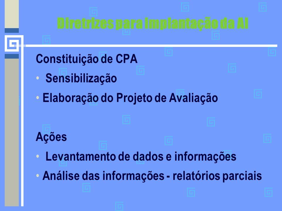 Diretrizes para implantação da AI Constituição de CPA Sensibilização Elaboração do Projeto de Avaliação Ações Levantamento de dados e informações Anál