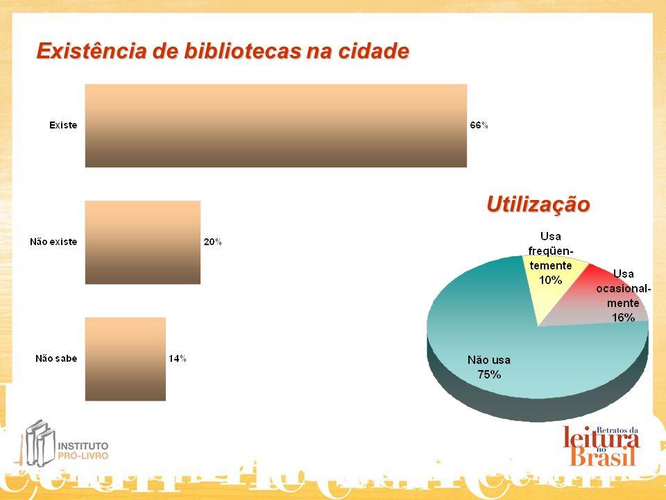 Existência de bibliotecas na cidade Utilização