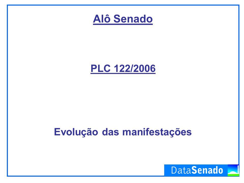 PLC 122/2006 Alô Senado Evolução das manifestações