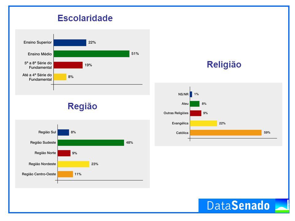 Escolaridade Região Religião