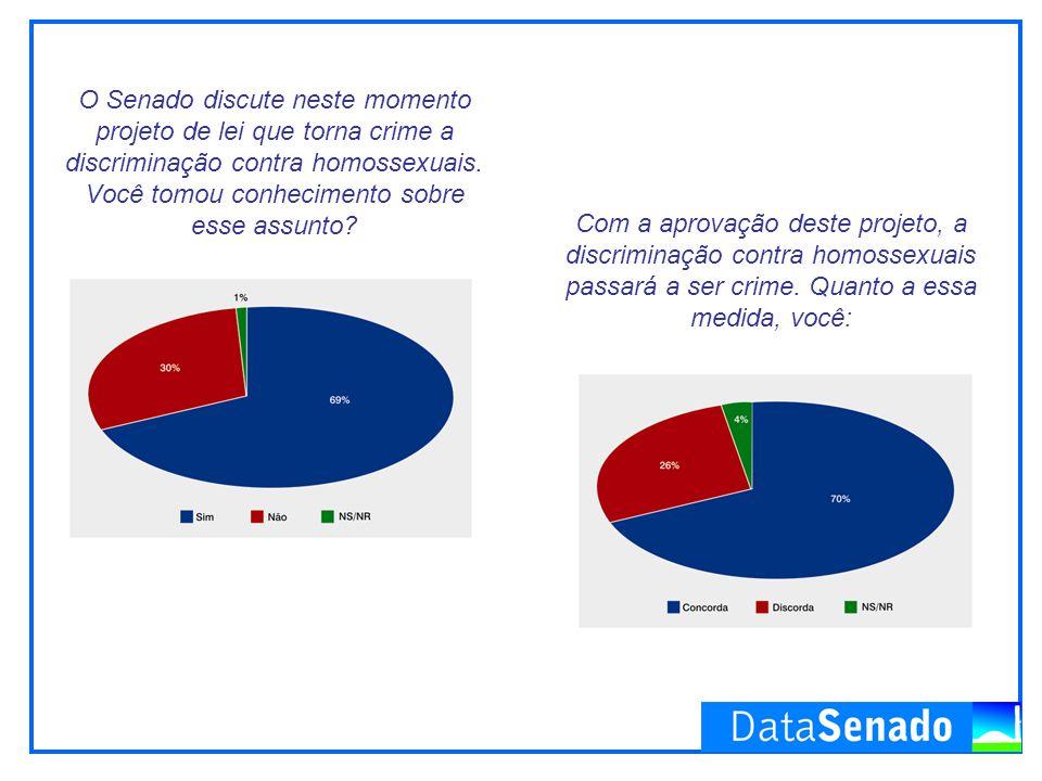 O Senado discute neste momento projeto de lei que torna crime a discriminação contra homossexuais.