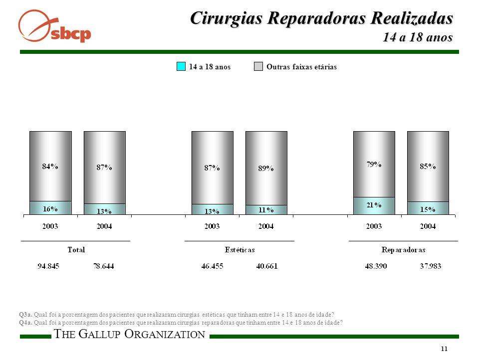 T HE G ALLUP O RGANIZATION 11 14 a 18 anosOutras faixas etárias Cirurgias Reparadoras Realizadas 14 a 18 anos Q3a.