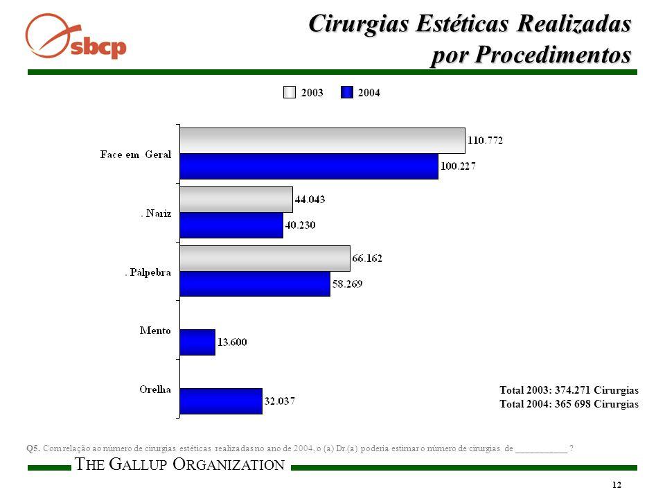 T HE G ALLUP O RGANIZATION 12 Cirurgias Estéticas Realizadas por Procedimentos Total 2003: 374.271 Cirurgias Total 2004: 365 698 Cirurgias Q5.