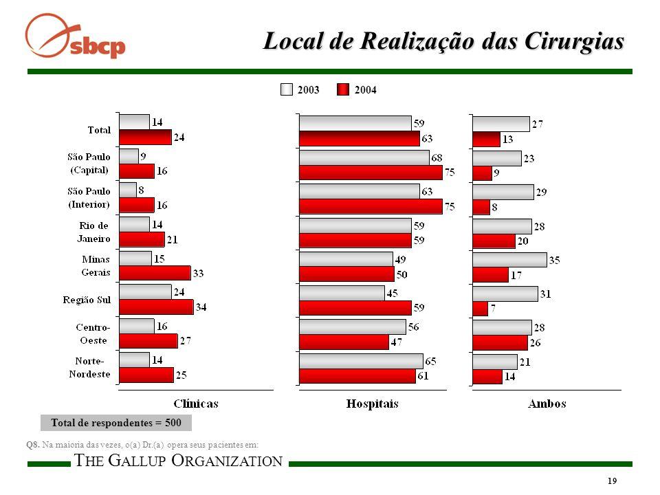 T HE G ALLUP O RGANIZATION 19 Local de Realização das Cirurgias 20032004 Total de respondentes = 500 Q8.