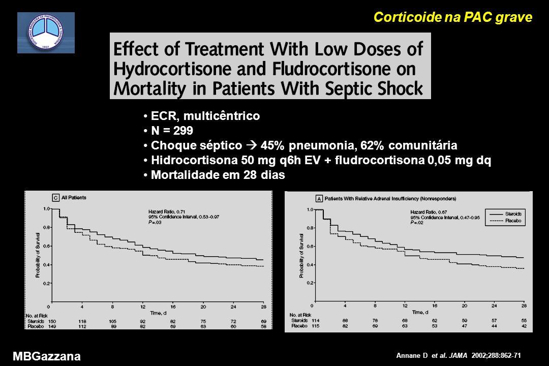 Corticoide na PAC grave MBGazzana ECR, multicêntrico N = 299 Choque séptico  45% pneumonia, 62% comunitária Hidrocortisona 50 mg q6h EV + fludrocortisona 0,05 mg dq Mortalidade em 28 dias Annane D et al.